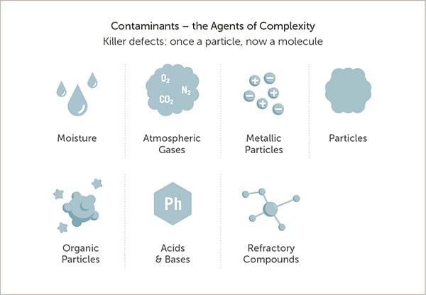 10808-Contaminants-2