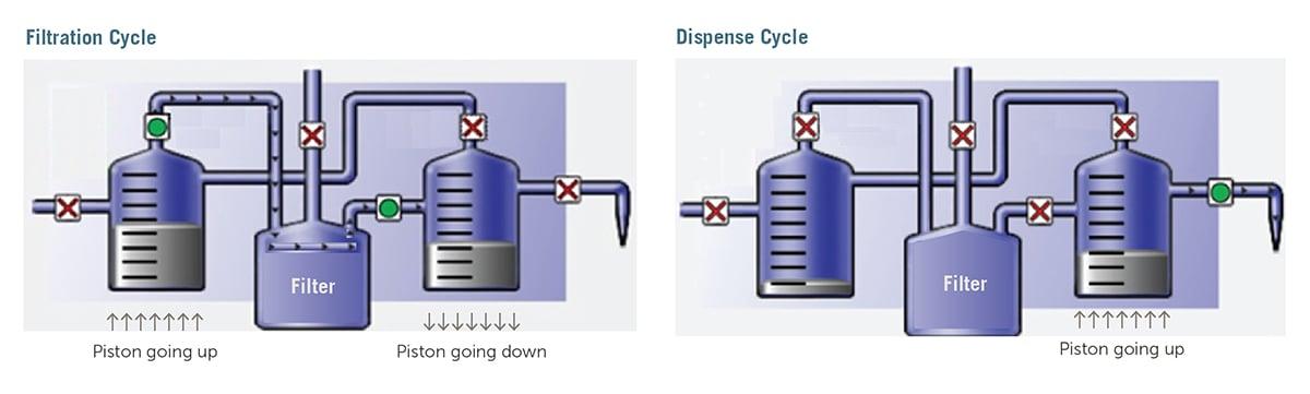 ENTG-dispense-technology-fig-1-2